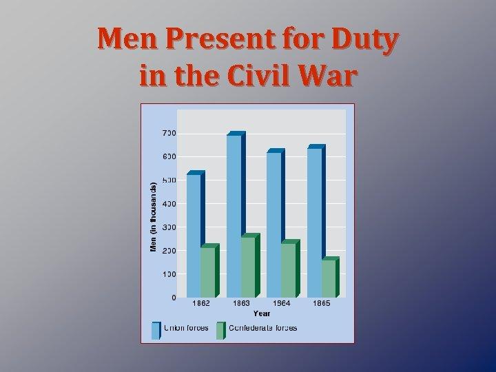 Men Present for Duty in the Civil War