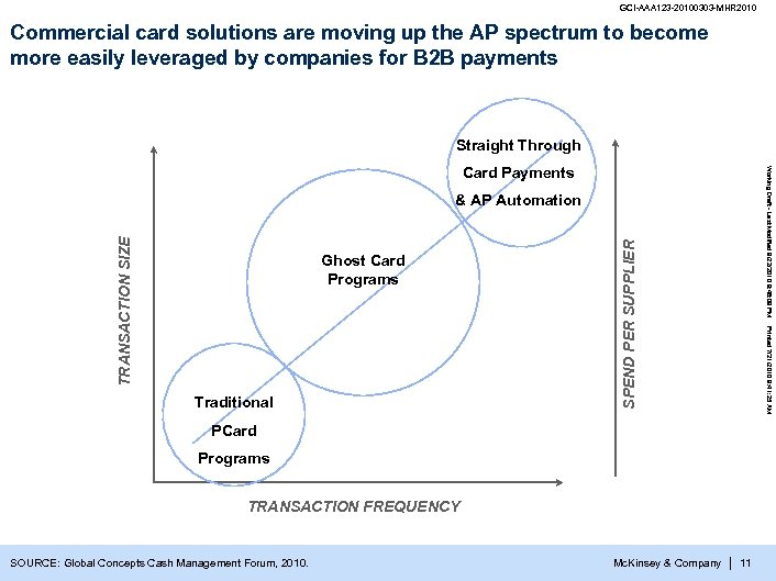 GCI-AAA 123 -20100303 -MHR 2010 Commercial card solutions are moving up the AP spectrum
