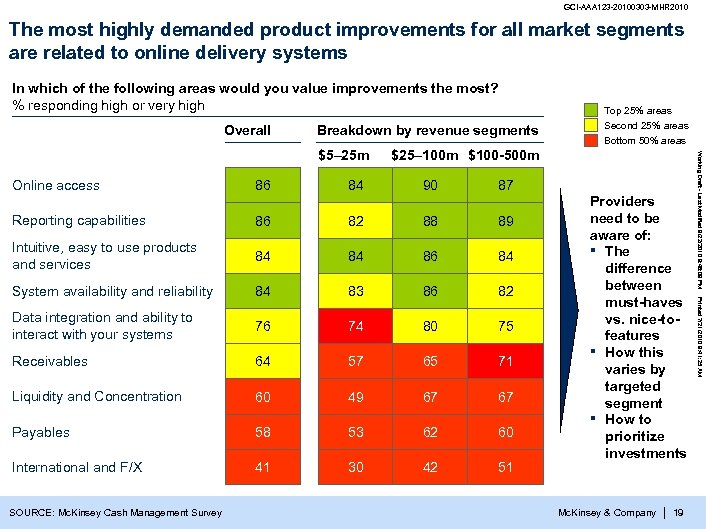 GCI-AAA 123 -20100303 -MHR 2010 The most highly demanded product improvements for all market