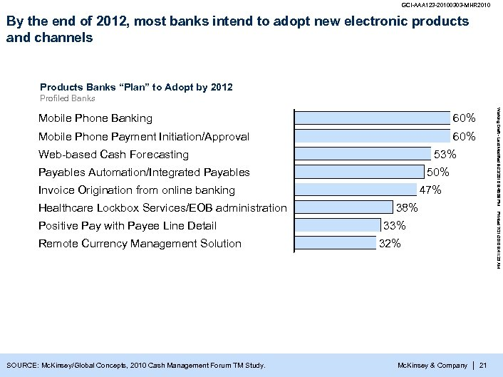 GCI-AAA 123 -20100303 -MHR 2010 By the end of 2012, most banks intend to