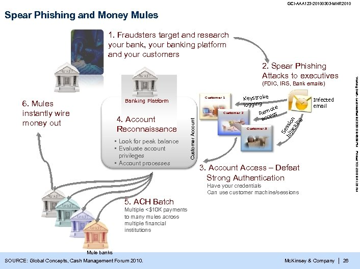 GCI-AAA 123 -20100303 -MHR 2010 Spear Phishing and Money Mules 1. Fraudsters target and