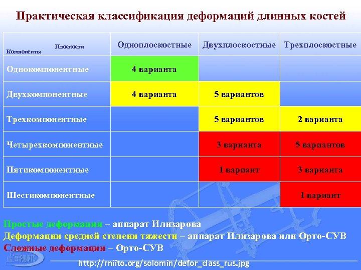 Практическая классификация деформаций длинных костей Компоненты Плоскости Одноплоскостные Однокомпонентные 4 варианта Двухплоскостные Трехплоскостные 5