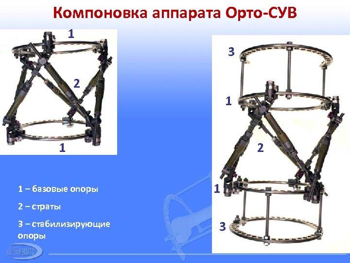 Компоновка аппарата Орто-СУВ 1 3 2 1 1 1 – базовые опоры 2 1