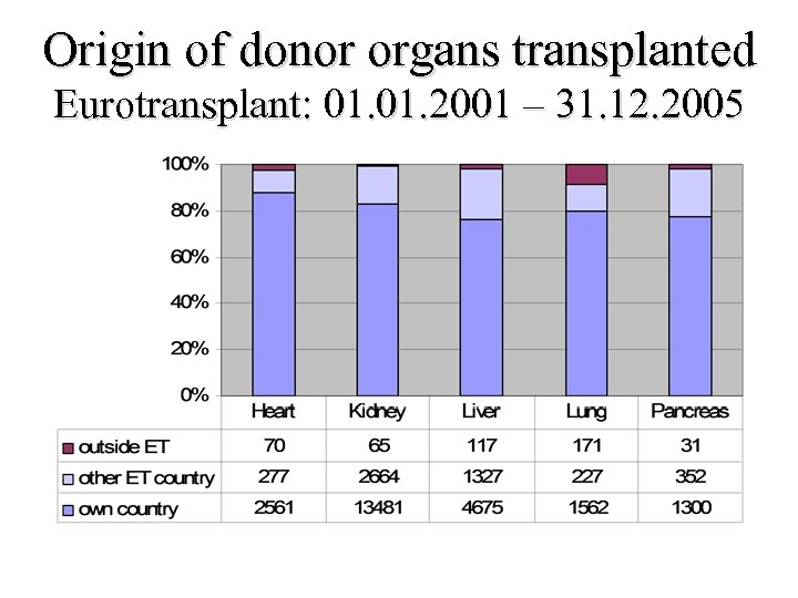 Origin of donor organs transplanted Eurotransplant: 01. 2001 – 31. 12. 2005