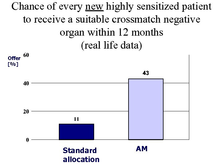 Chance of every new highly sensitized patient to receive a suitable crossmatch negative organ