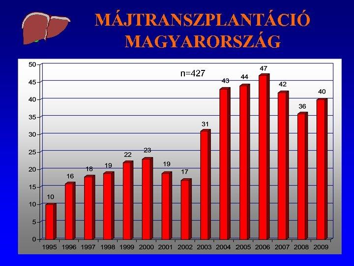 MÁJTRANSZPLANTÁCIÓ MAGYARORSZÁG n=427