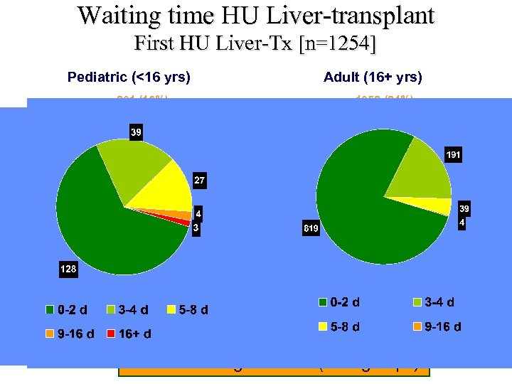 Waiting time HU Liver-transplant First HU Liver-Tx [n=1254] Pediatric (<16 yrs) n=201 (16%) Adult