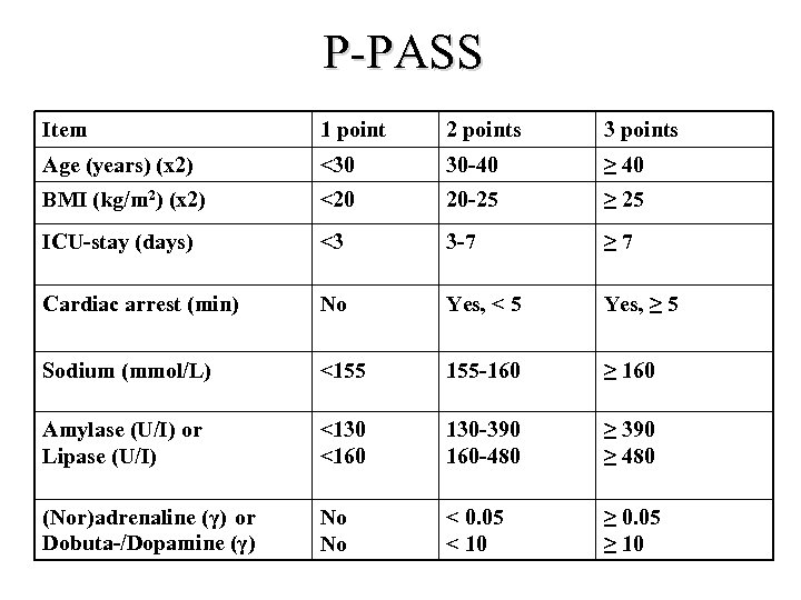 P-PASS Item 1 point 2 points 3 points Age (years) (x 2) <30 30