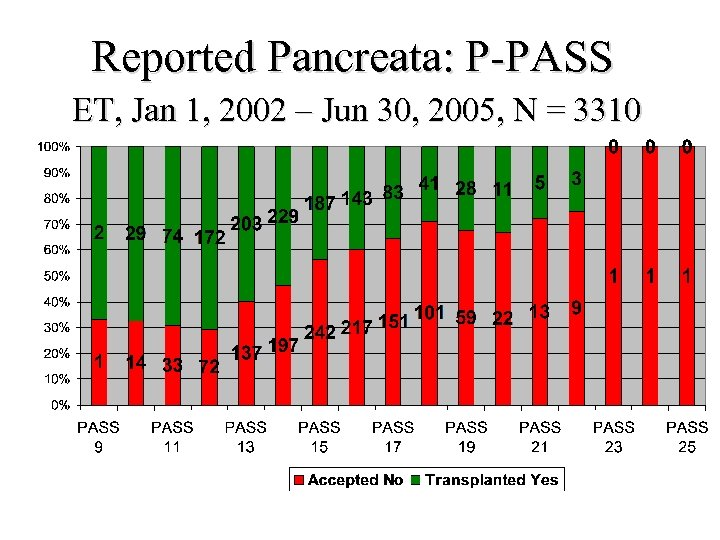 Reported Pancreata: P-PASS ET, Jan 1, 2002 – Jun 30, 2005, N = 3310