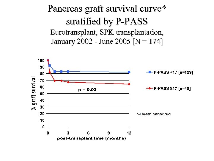 Pancreas graft survival curve* stratified by P-PASS Eurotransplant, SPK transplantation, January 2002 - June