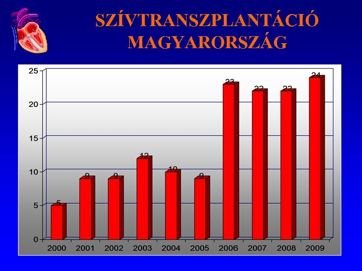 SZÍVTRANSZPLANTÁCIÓ MAGYARORSZÁG