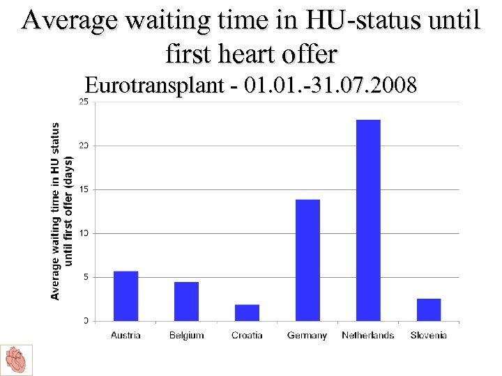 Average waiting time in HU-status until first heart offer Eurotransplant - 01. -31. 07.
