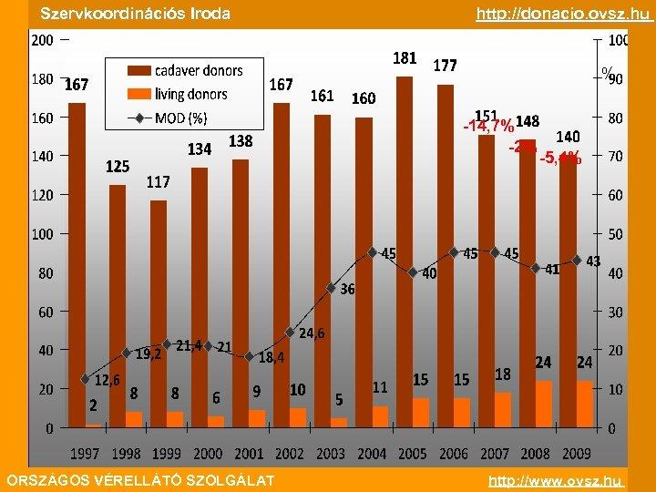 Szervkoordinációs Iroda http: //donacio. ovsz. hu % -14, 7% -2% ORSZÁGOS VÉRELLÁTÓ SZOLGÁLAT -5,