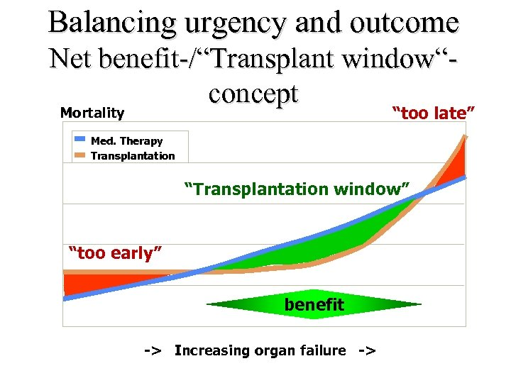 "Balancing urgency and outcome Net benefit-/""Transplant window""concept Mortality ""too late"" Med. Therapy Transplantation ""Transplantation"