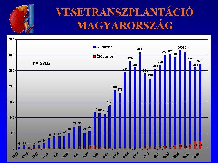 VESETRANSZPLANTÁCIÓ MAGYARORSZÁG n= 5782