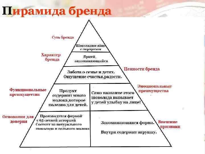 Пирамида бренда