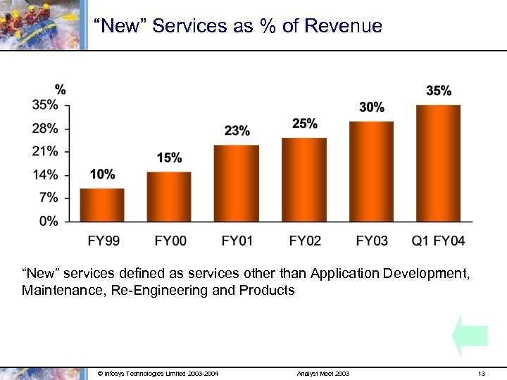 """New"" Services as % of Revenue ""New"" services defined as services other than Application"