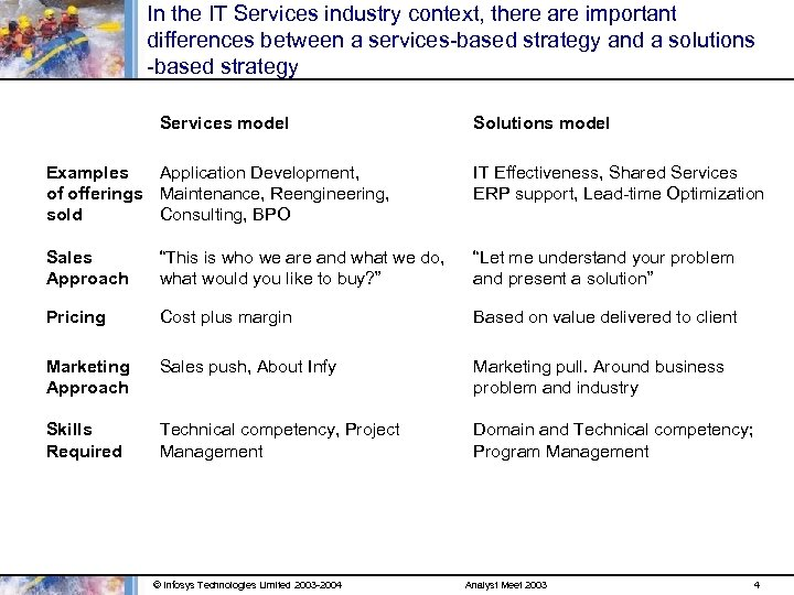 In the IT Services industry context, there are important differences between a services-based strategy