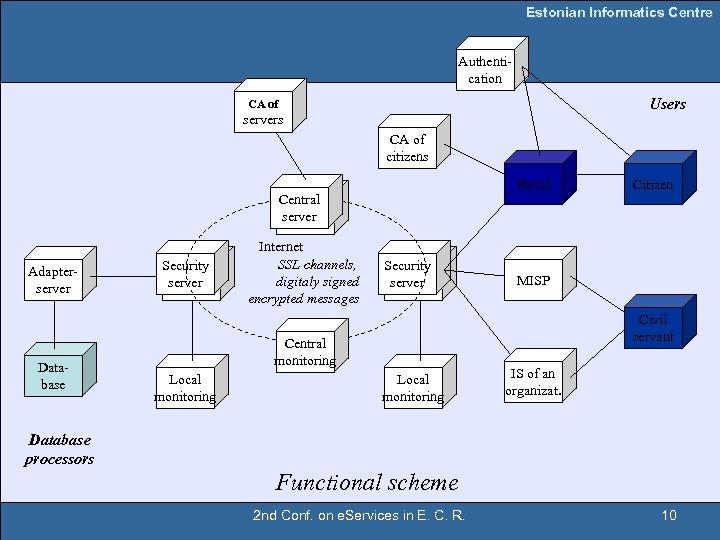 Estonian Informatics Centre Authentication Users CA of servers CA of citizens Portal Citizen Central