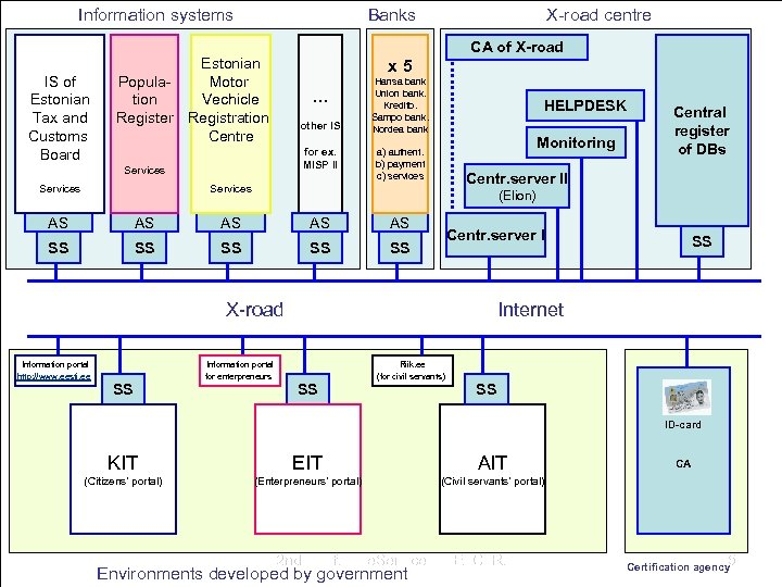 Information systems IS of Estonian Tax and Customs Board Population Register CA of X-road