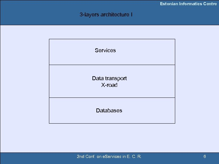 Estonian Informatics Centre 3 -layers architecture I Services Data transport X-road Databases 2 nd