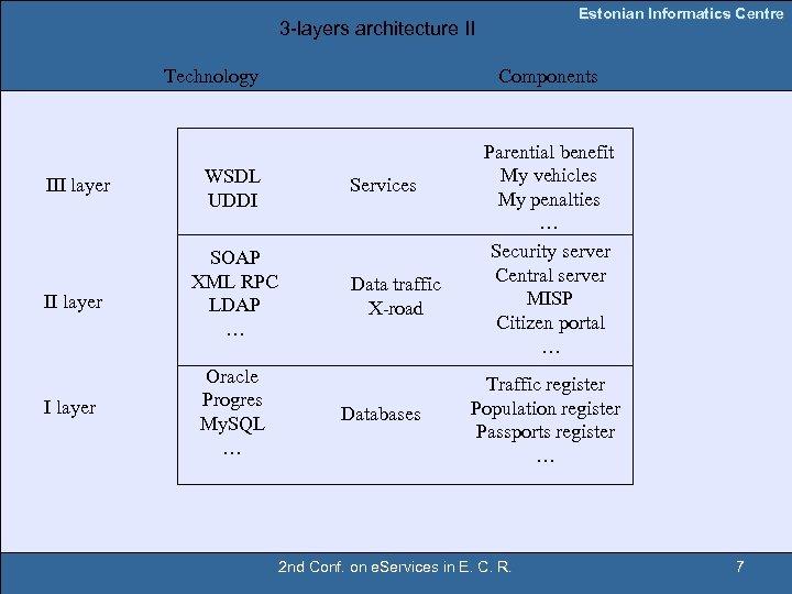 Estonian Informatics Centre 3 -layers architecture II Technology III layer WSDL UDDI II layer