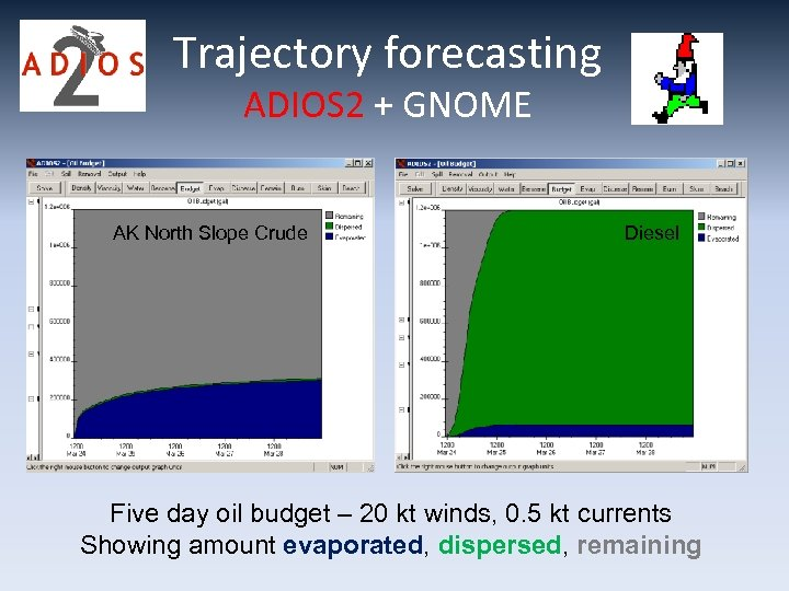 Trajectory forecasting ADIOS 2 + GNOME AK North Slope Crude Diesel Five day oil