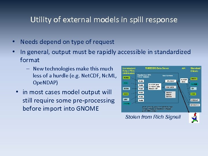 Utility of external models in spill response • Needs depend on type of request