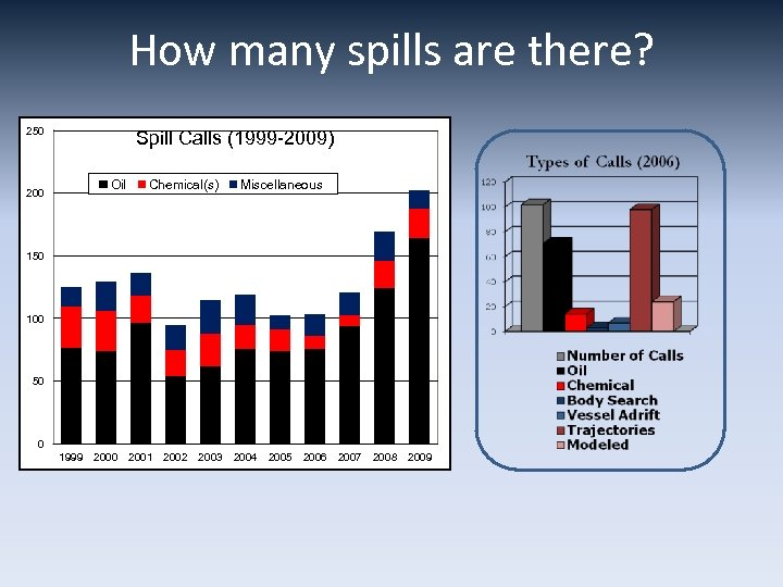 How many spills are there? 250 200 Spill Calls (1999 -2009) Oil Chemical(s) Miscellaneous