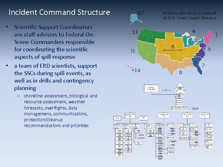 Incident Command Structure • Scientific Support Coordinators are staff advisors to Federal On. Scene