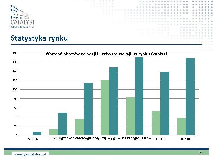 Statystyka rynku 180 Wartość obrotów na sesji i liczba transakcji na rynku Catalyst 160