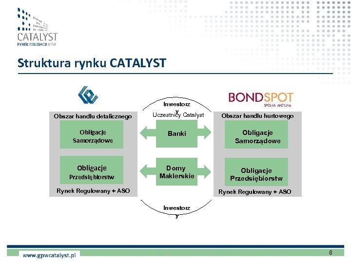 Struktura rynku CATALYST Obszar handlu detalicznego Obligacje Samorządowe Obligacje Przedsiębiorstw Inwestorz y Uczestnicy Catalyst
