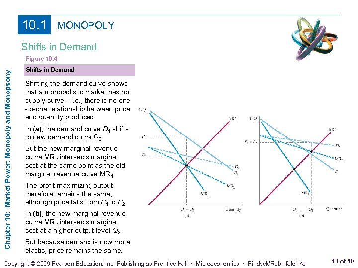 10. 1 MONOPOLY Shifts in Demand Chapter 10: Market Power: Monopoly and Monopsony Figure