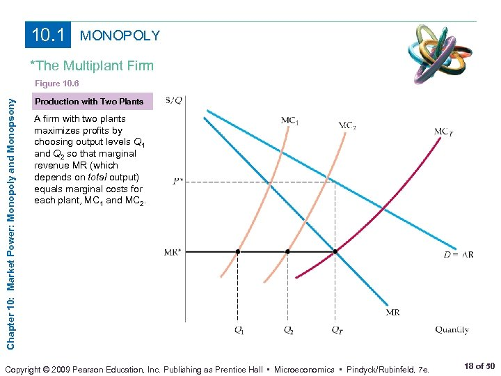 10. 1 MONOPOLY *The Multiplant Firm Chapter 10: Market Power: Monopoly and Monopsony Figure