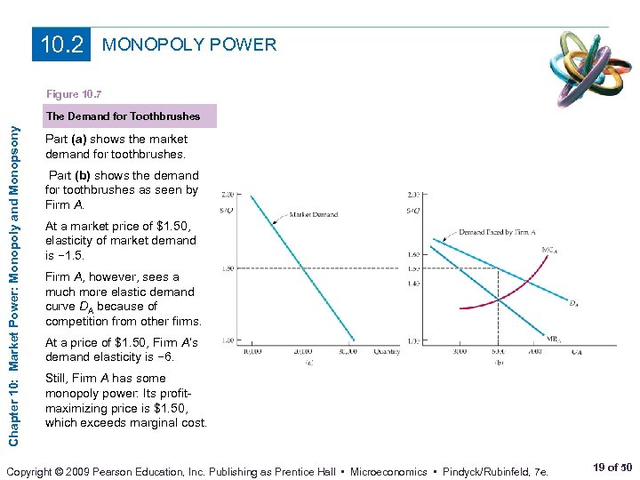 10. 2 MONOPOLY POWER Figure 10. 7 Chapter 10: Market Power: Monopoly and Monopsony