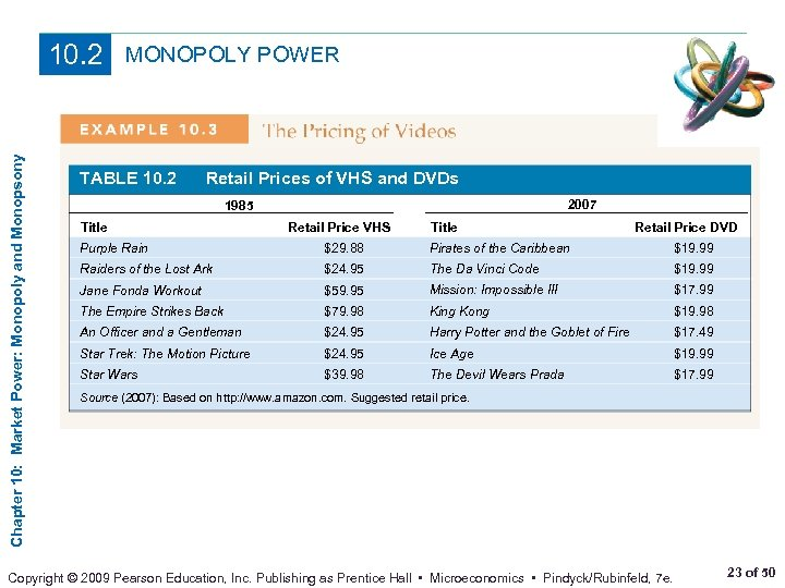 Chapter 10: Market Power: Monopoly and Monopsony 10. 2 MONOPOLY POWER TABLE 10. 2