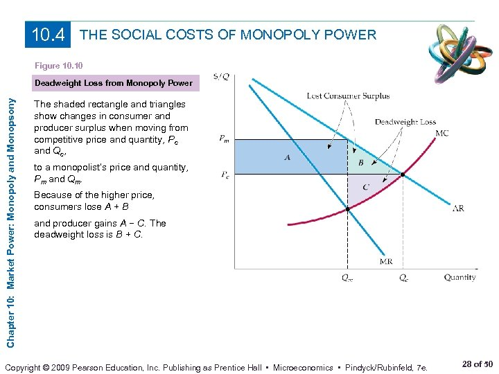 10. 4 THE SOCIAL COSTS OF MONOPOLY POWER Figure 10. 10 Chapter 10: Market