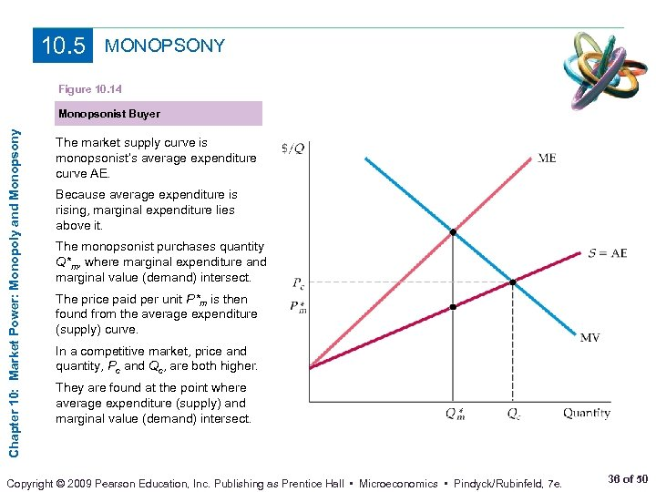10. 5 MONOPSONY Figure 10. 14 Chapter 10: Market Power: Monopoly and Monopsony Monopsonist
