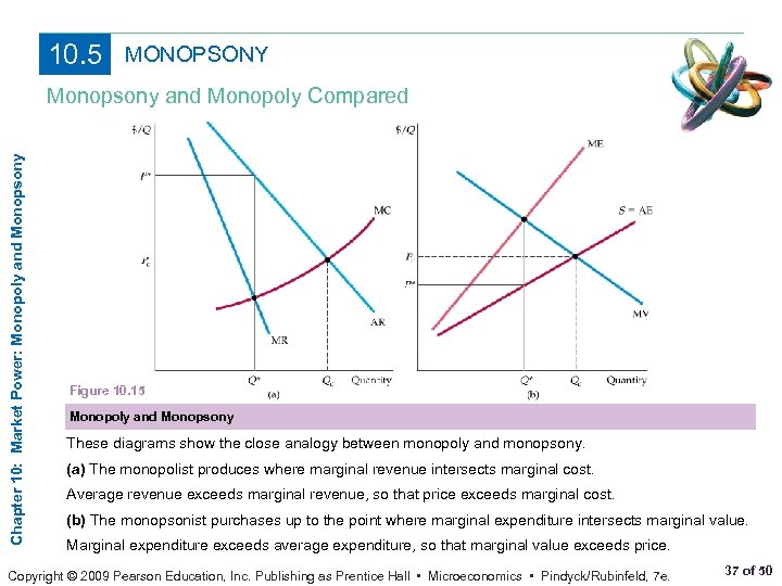 10. 5 MONOPSONY Chapter 10: Market Power: Monopoly and Monopsony and Monopoly Compared Figure