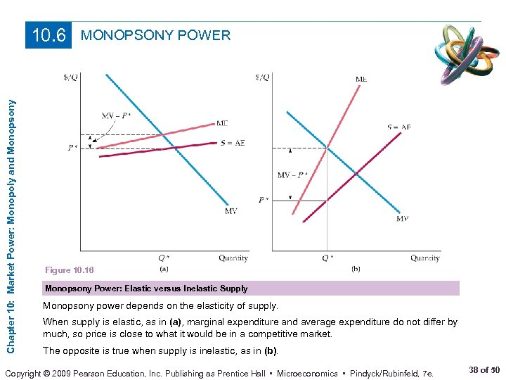 Chapter 10: Market Power: Monopoly and Monopsony 10. 6 MONOPSONY POWER Figure 10. 16