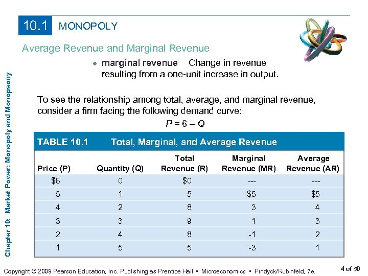 10. 1 MONOPOLY Average Revenue and Marginal Revenue Chapter 10: Market Power: Monopoly and