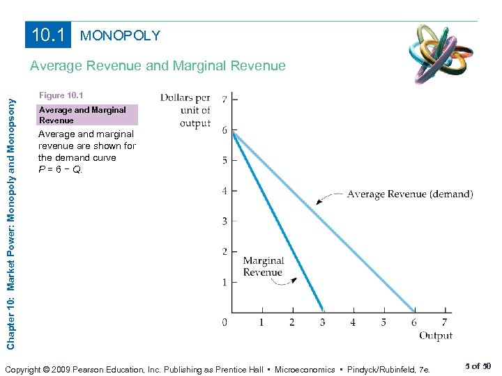 10. 1 MONOPOLY Chapter 10: Market Power: Monopoly and Monopsony Average Revenue and Marginal