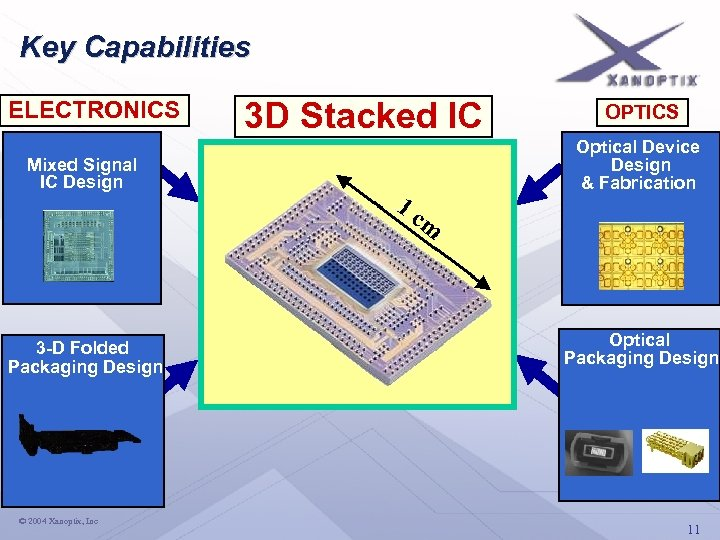 Key Capabilities ELECTRONICS 3 D Stacked IC OPTICS Mixed Signal IC Design Optical Device
