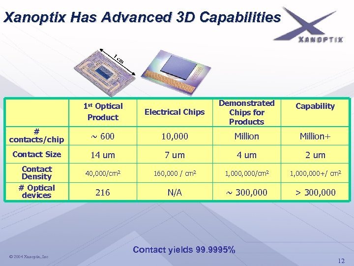 Xanoptix Has Advanced 3 D Capabilities Electrical Chips Demonstrated Chips for Products Capability ~