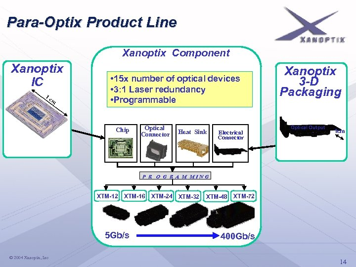 Para-Optix Product Line Xanoptix Component Xanoptix IC • 15 x number of optical devices