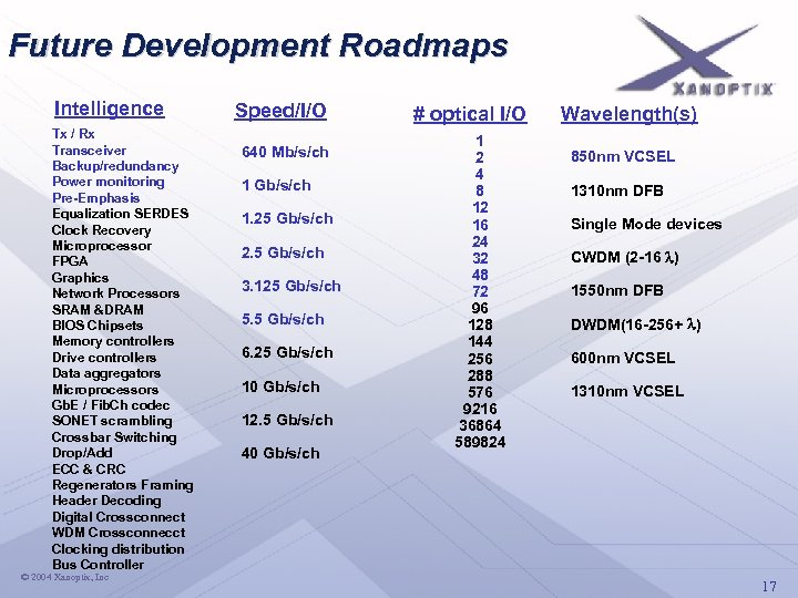 Future Development Roadmaps Intelligence Tx / Rx Transceiver Backup/redundancy Power monitoring Pre-Emphasis Equalization SERDES