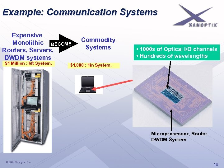 Example: Communication Systems Expensive Monolithic BECOME Routers, Servers, DWDM systems $1 Million ; 6