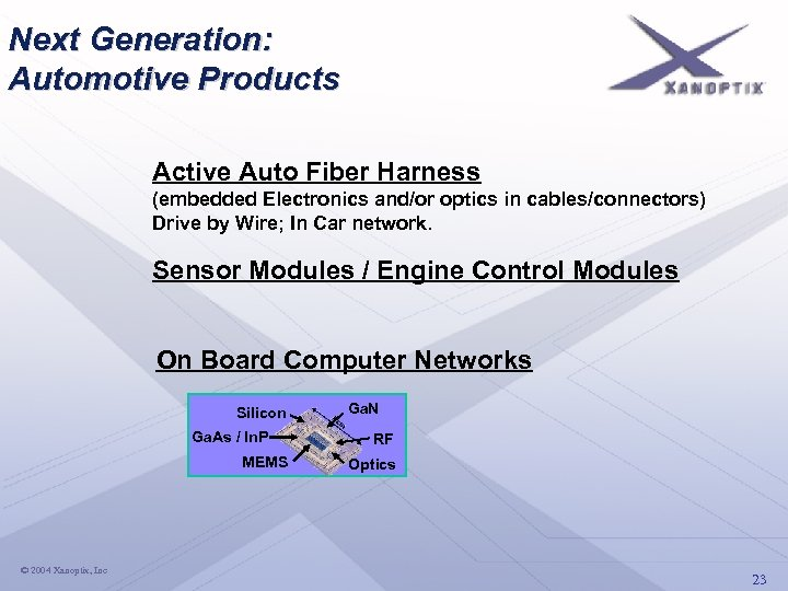 Next Generation: Automotive Products Active Auto Fiber Harness (embedded Electronics and/or optics in cables/connectors)