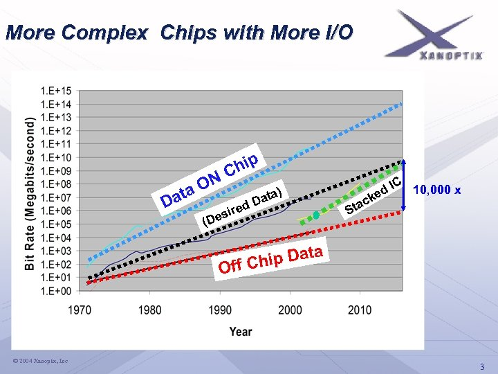 More Complex Chips with More I/O hip NC a. O at D d re