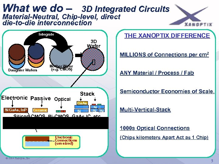 What we do – 3 D Integrated Circuits Material-Neutral, Chip-level, direct die-to-die interconnection Integrate